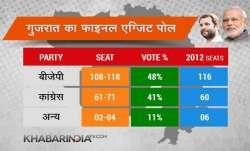 exit poll final, gujrat election 2017- IndiaTV Paisa