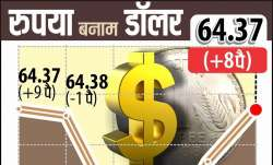 Rupee vs Dollar- IndiaTV Paisa