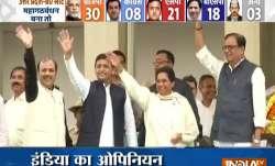 India TV-CNX Opinion Poll: उत्तर प्रदेश यदि माया-अखिलेश-राहुल आए साथ तो BJP को होगा भारी नुकसान- India TV Paisa