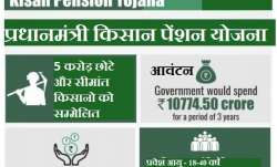 pradhan mantri kisan pension yojana (pmkpy)- India TV Paisa