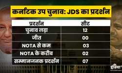 HD Kumaraswami JDS HD Devegowda Party Performance Karnataka By Election- India TV Paisa