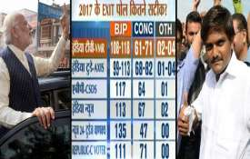 gujarat election exit poll- Khabar IndiaTV
