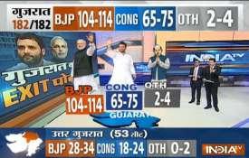 Overall result- Khabar IndiaTV