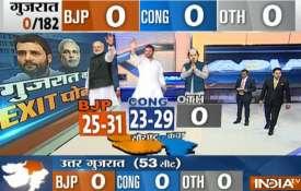 saurashtra exit poll- Khabar IndiaTV