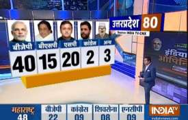 India TV-CNX Opinion poll 2019- India TV