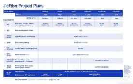 jiofiber prepaid plans- India TV