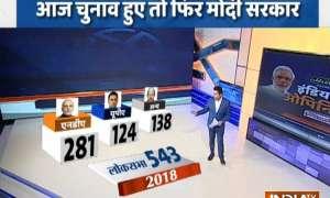 India TV-CNX Opinion poll: आज लोकसभा चुनाव हुए तो फिर मोदी सरकार, NDA को मिल सकती हैं 281 सीटें