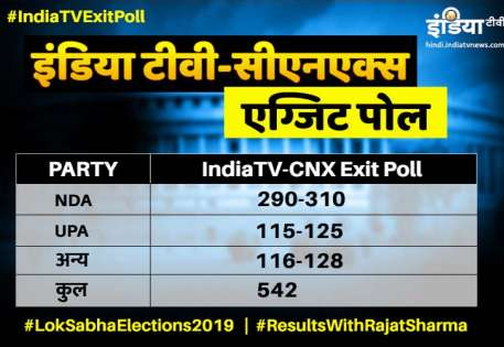 India TV CNX Exit Poll- India TV