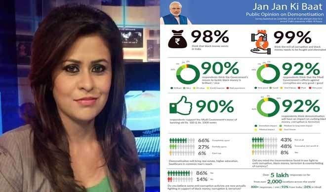 BLOG: इतने बड़े फैसले पर क्या ऐप से आने वाली राय को हम देश का फैसला मान लें? - India TV