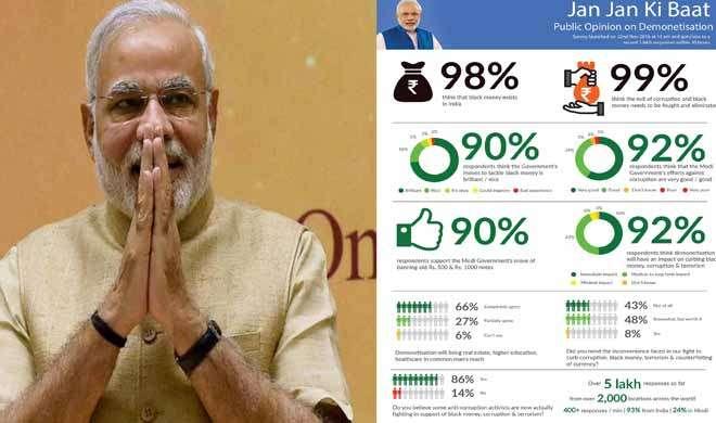 मोदी ऐप पर सर्वेक्षण में 93 प्रतिशत लोगों ने किया नोटबंदी का समर्थन - India TV