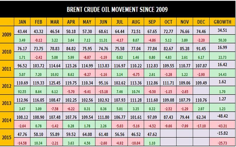 Brent-Crude-Oil-Movement-Si (1)