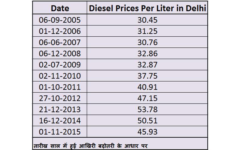 Diesel-Prices-in-last-ten-y