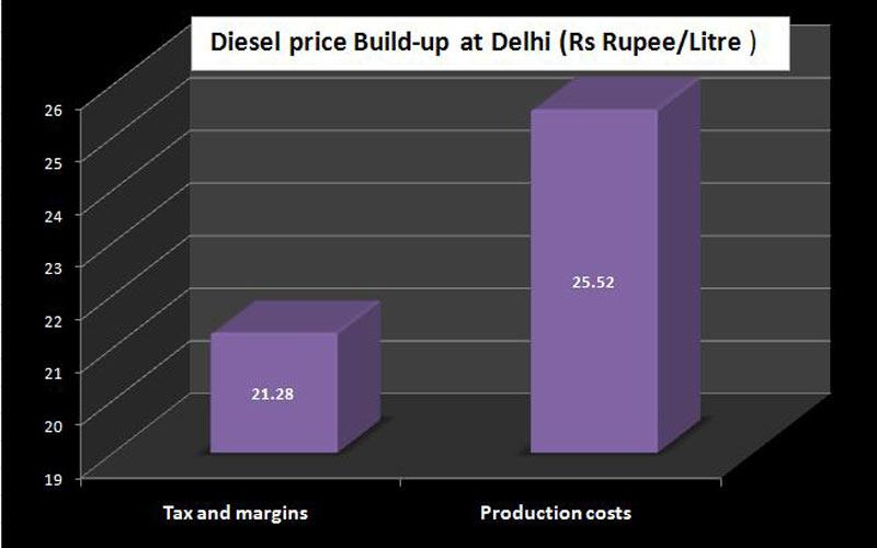 Diesel-price-Build-up-at-De