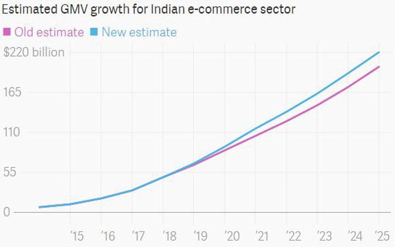 Growth-for-Indian-E-commerc