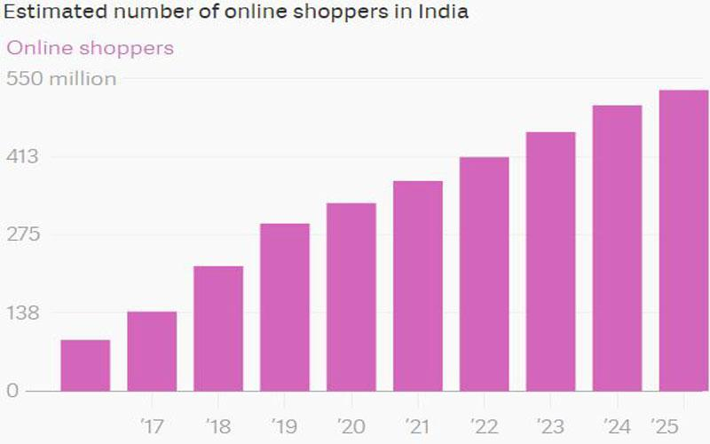 Online-Shoppers-in-india