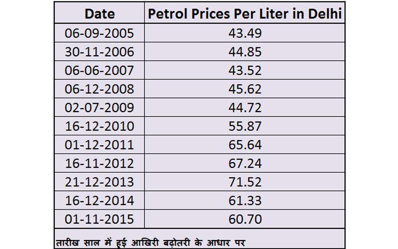 Petrol-Prices-Per-Liter (1)