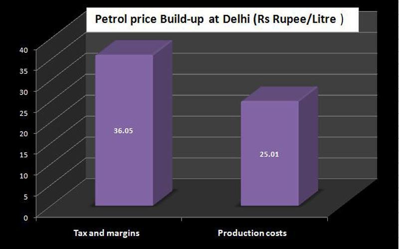 Petrol-price-Build-up-at-De (1)