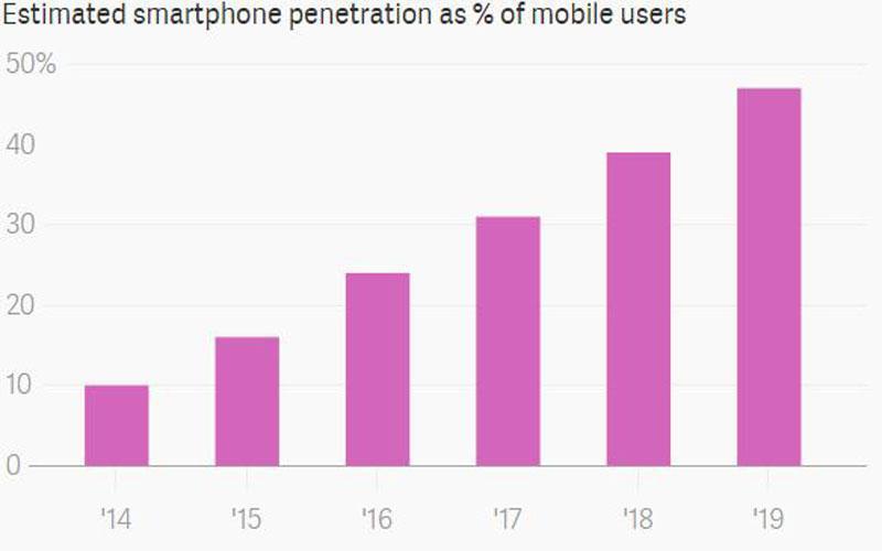 Smartphone-Penetration