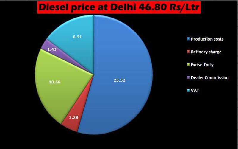 Tax-on-Diesel-price