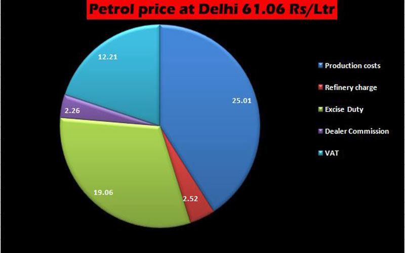 Tax-on-Petrol-price