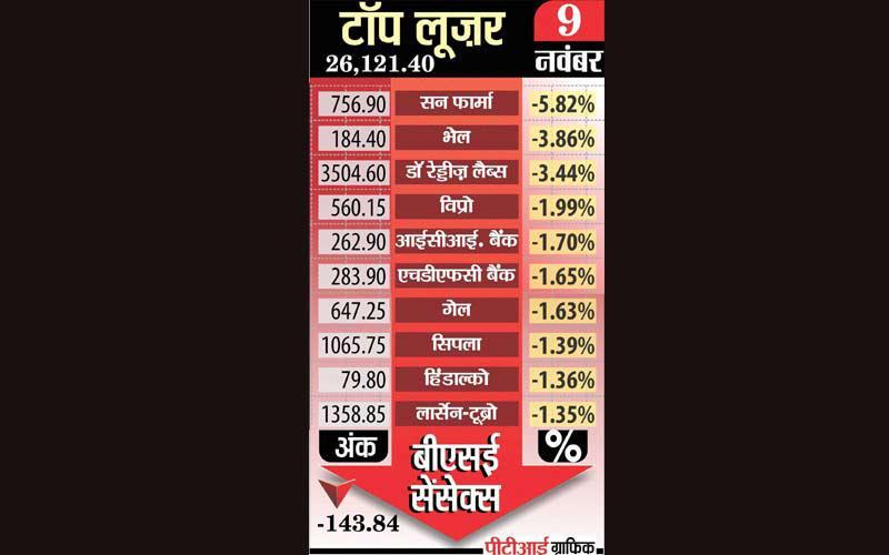 indiatv-paisa-top-losers