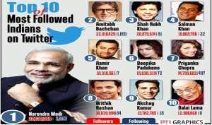 बिग बी को पछाड़ नरेंद्र मोदी बने ट्विटर के 'शहंशाह'