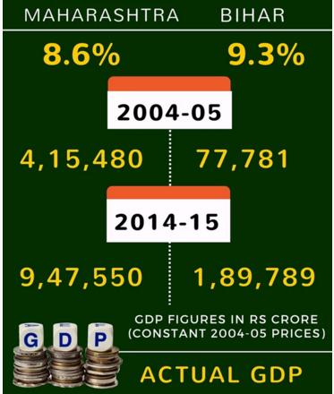 Bihar Vs Maharastra GDP