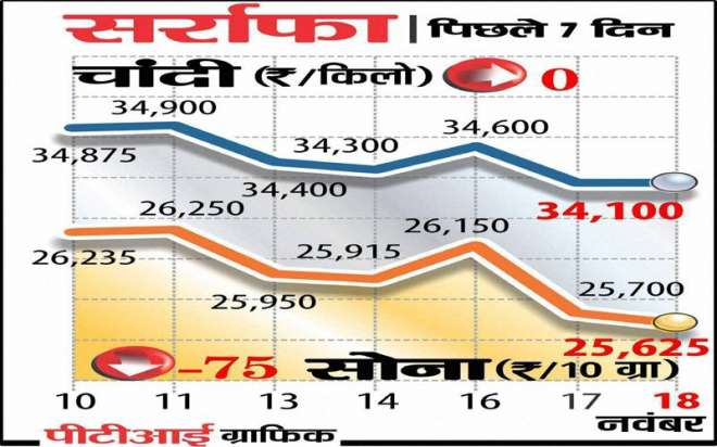 India-Tv-Paisa-Gold-Prices
