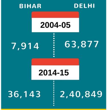Per Capita Income Bihar Vs Delhi
