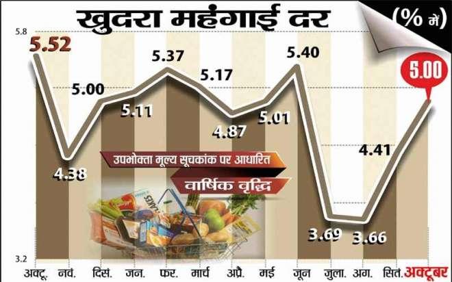 indiatvpaisa_retailinflatio