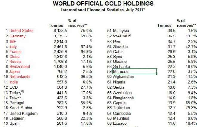gold_holding