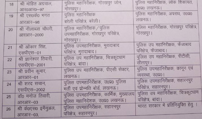 up ips officers list