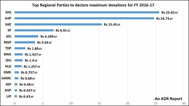 विभिन्न राजनीतिक पार्टियों को वित्तीय वर्ष 2016-17 में मिले चंदे का चार्ट।