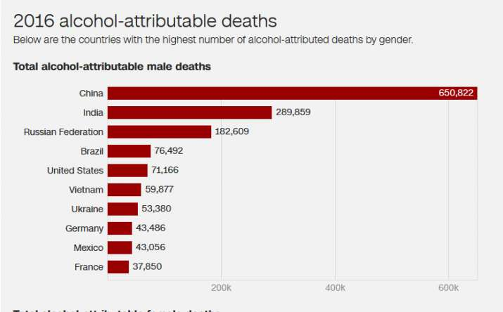 Total alcohol attributable male deaths