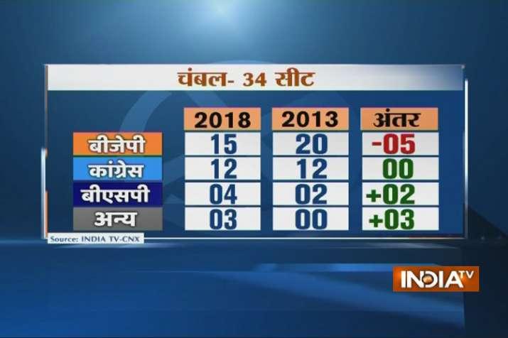 Chambal region opinion poll