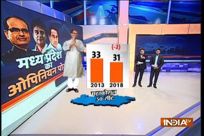 Mahakoshal Region opinion poll