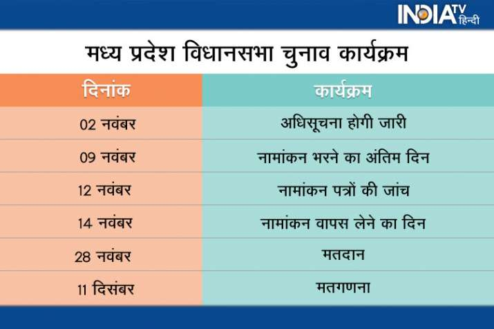 Madhya Pradesh Assembly Election 2018 announced