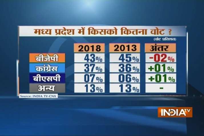 IndiaTV-CNX Opinion Poll on Madhya Pradesh Elections 2018