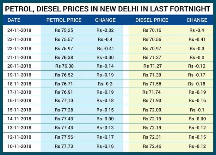 पिछले 15 दिनों में दिल्ली में पेट्रोल, डीजल की कीमतों में यूं आया उतार-चढ़ाव।