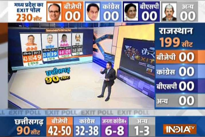 Exit poll on chhasttisgarh assembly elections