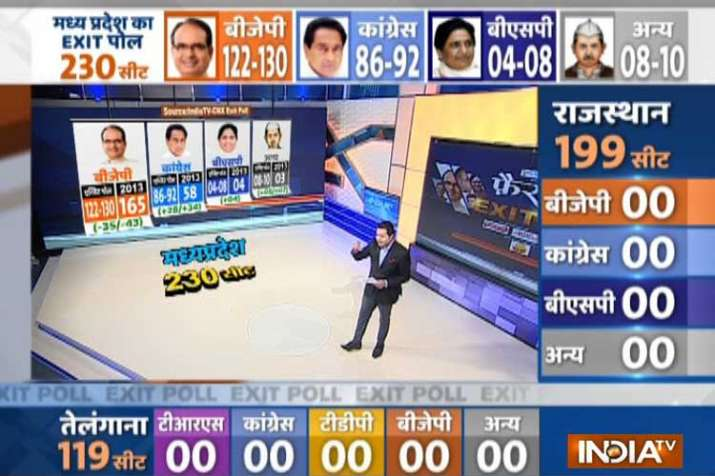 Exit poll on madhya pradesh assembly elections