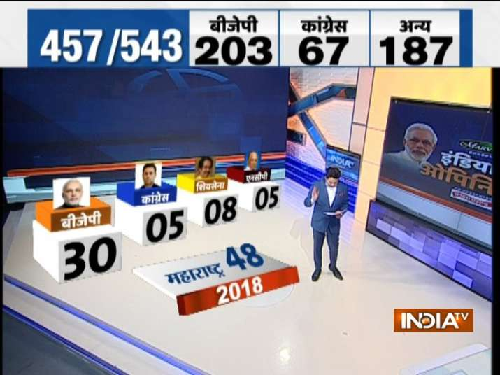 India TV-CNX Opinion poll Maharashtra