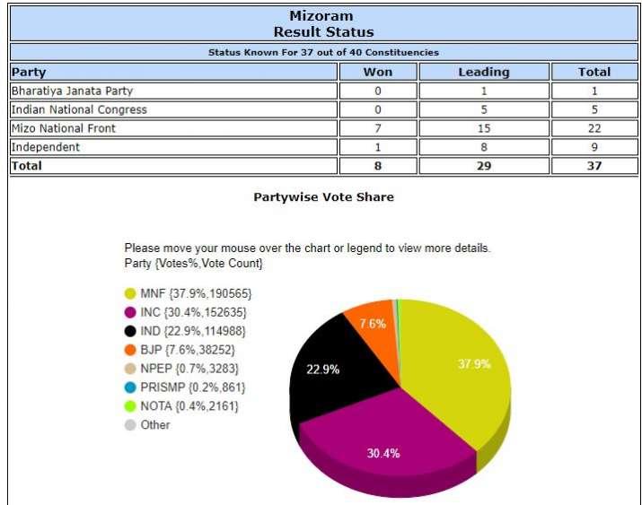 चुनाव आयोग की वेबसाइट के मुताबिक, मिजोरम में दोपहर एक बजे तक कांग्रेस 5, भाजपा 1, मिजो नेशनल फ्रंट 15 और निर्दलीय 8 सीटों पर आगे हैं।