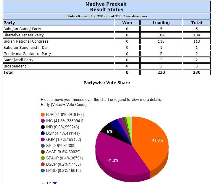 चुनाव आयोग की वेबसाइट के मुताबिक, दोपहर एक बजे तक मध्य प्रदेश में भाजपा 104, कांग्रेस 113, बसपा 5, बहुजन संघर्ष दल 1, गोंडवाना गणतंत्र पार्टी 2, समाजवादी पार्टी 2 और निर्दलीय 3 सीटों पर आगे चल रहे हैं।