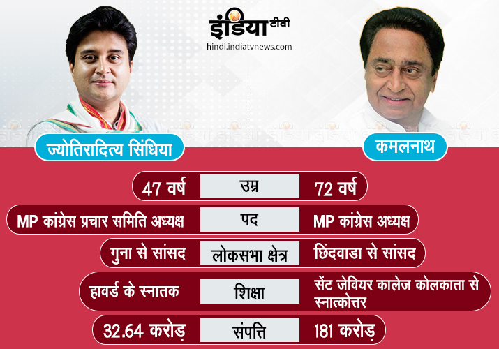Jyotiraditya Scindia or Kamal Nath, who will get the CM throne in MP?