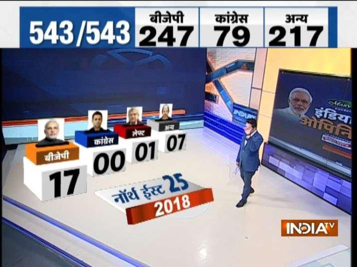 India TV-CNX Opinion poll Northeast