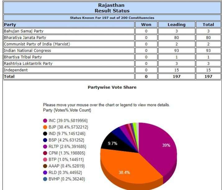 चुनावआयोगकीवेबसाइटकेमुताबिक, राजस्थान मेंदोपहरएक बजे तक कांग्रेस 93,भाजपा80,बसपा3,सीपीएम2,भारतीयट्राइबल पार्टी 1 और राष्ट्रीय लोकतांत्रिक पार्टी 3सीटोंपर आगे चल रही हैं।वहीं, 15सीटोंपर निर्दलीय बढ़तबनाएहुए हैं।