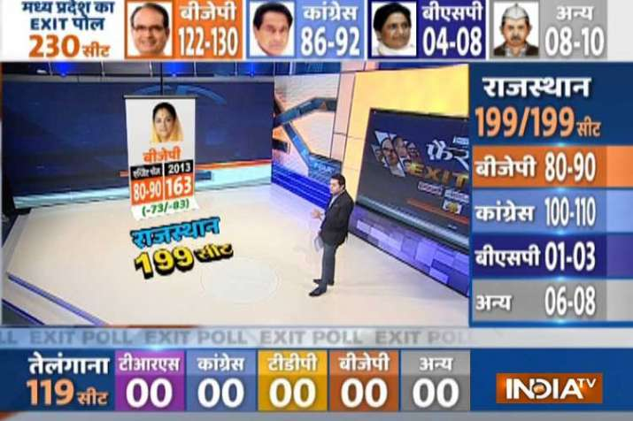 Exit poll on rajasthan assembly elections