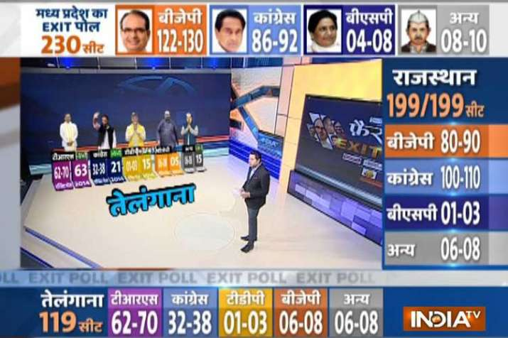 Exit poll on telangana assembly elections