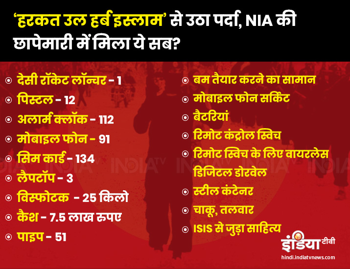 NIA busts ISIS inspired terrorist module, 10 arrested